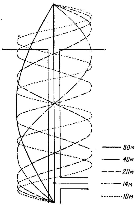 vertical antenna for 80